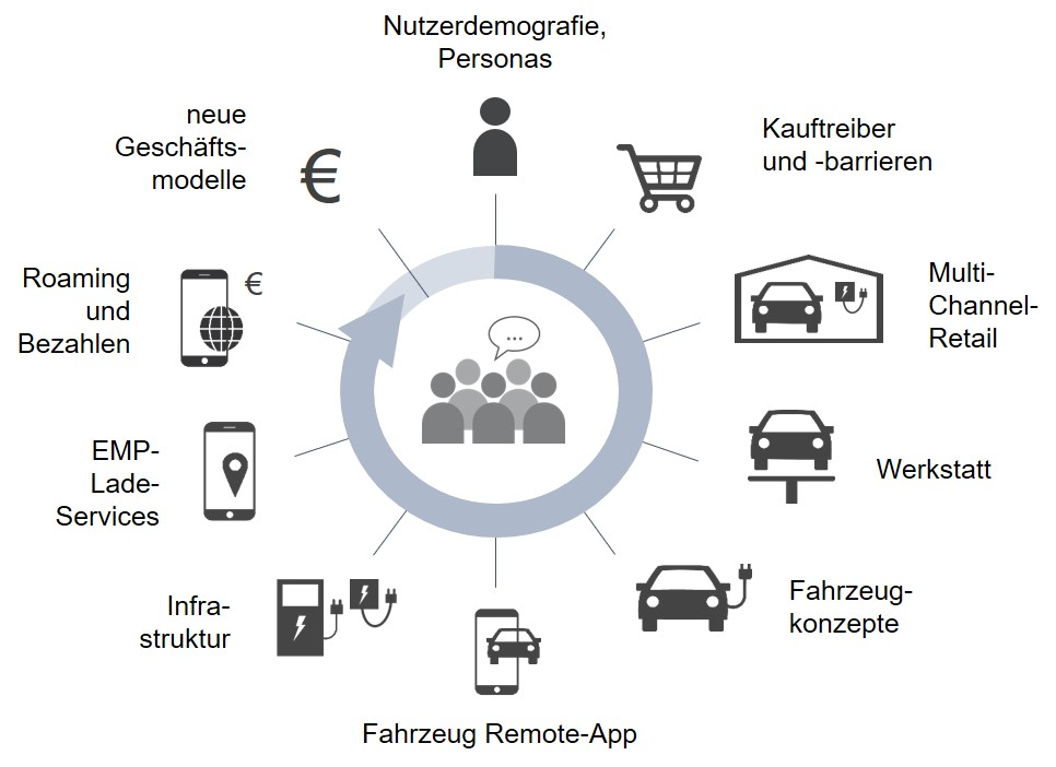 eMob-Customer-Touchpoints
